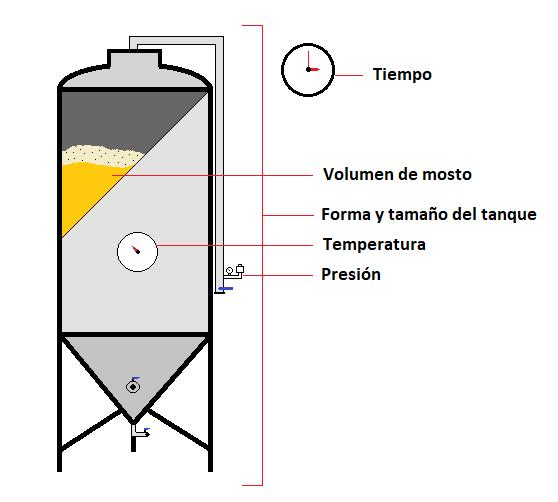 Condiciones del proceso de las que depende la producción de compuestos durante la fermentación primaria.
