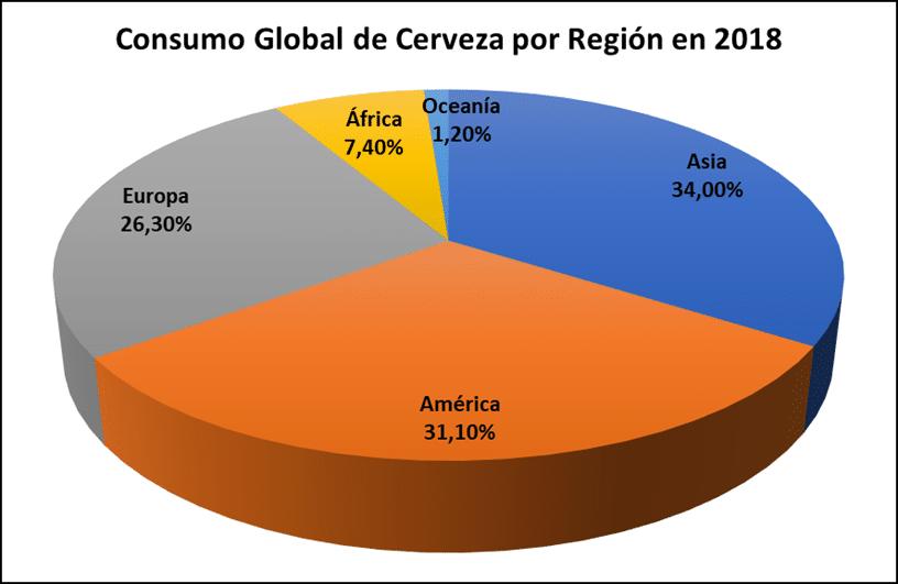 Consumo global de cerveza por región en 2018.